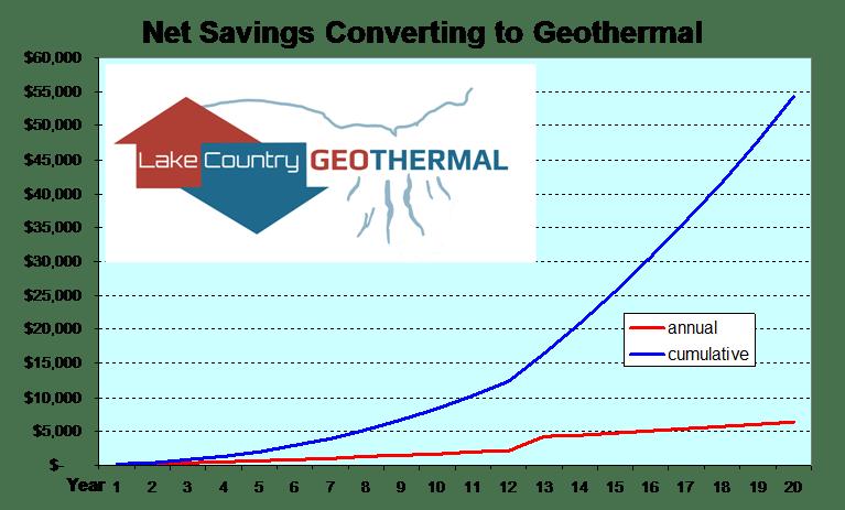 Net Savings Converting To Geothermal