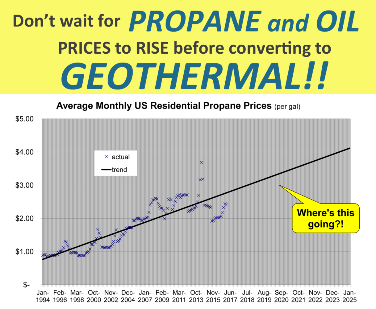 Geothermal Net Savings