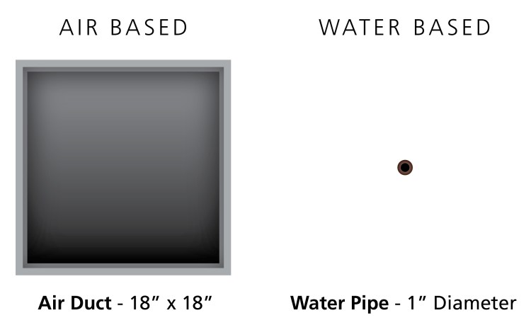 Air Duct and Water Pipe Diagram