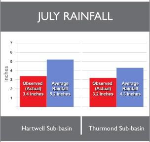 RainfallBarGrapJuly2014