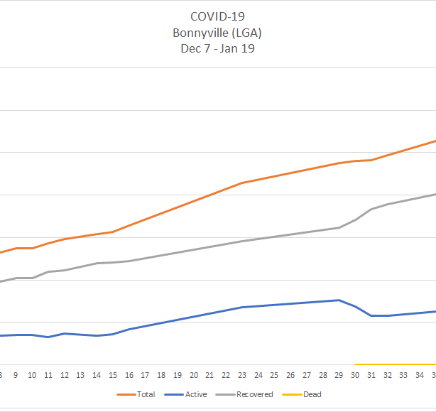 A line chart depicting the curve of COVID-19 cases in Bonnyville's Local Geographic Area between Dec. 7 2020 and Jan. 19 2021