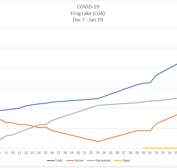 A line chart depicting the curve of COVID-19 cases in Frog Lake's Local Geographic Area between Dec. 7 2020 and Jan. 19 2021