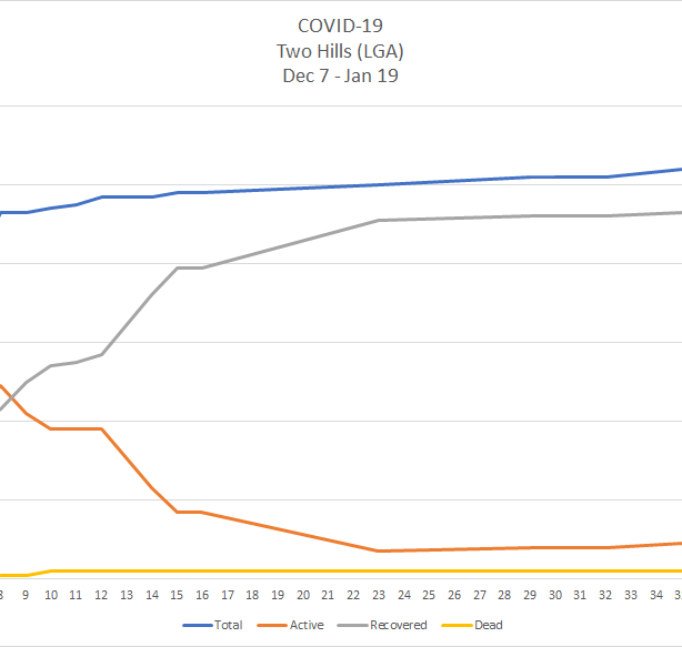 A line chart depicting the curve of COVID-19 cases in Two Hills's Local Geographic Area between Dec. 7 2020 and Jan. 19 2021