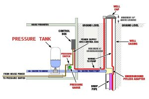 Well Pressure Tank | Lakeland Water Pump | Hopatcong, NJ