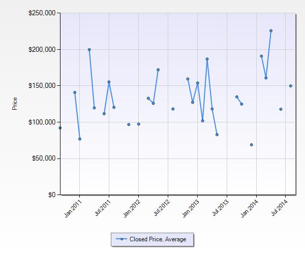 Lake Norman Foreclosure Condo Average Price