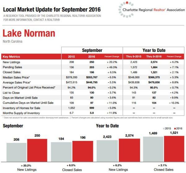 Lake Norman Real Estate Market Update