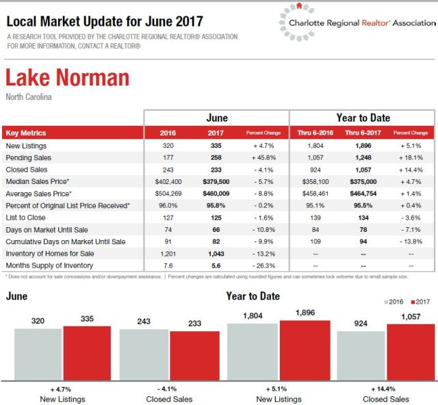 Lake Norman Real Estate Market June 17