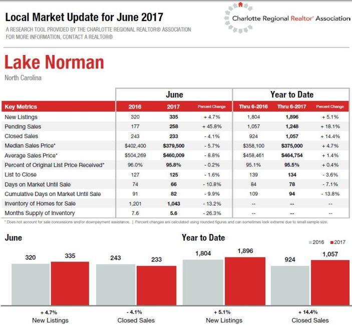 Lake Norman Real Estate Market June 17