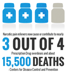 Statistic from the CDC about narcotics.