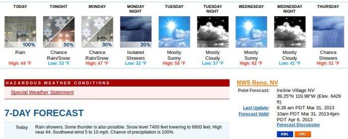 Mixed Weather Week Ahead in Tahoe Area