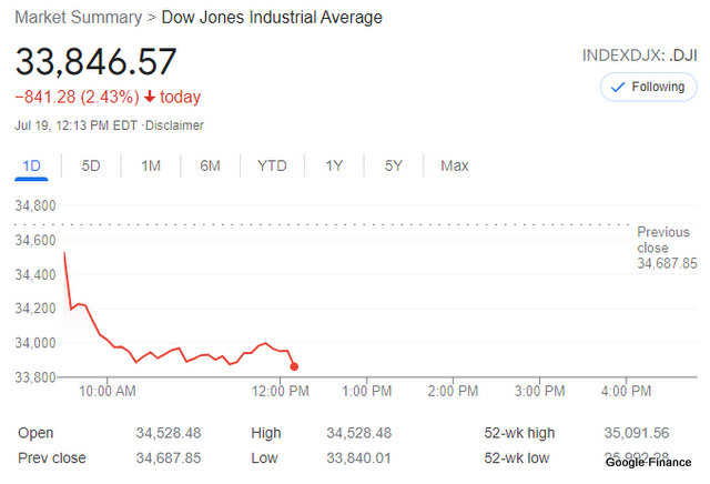 Dow Down Over 800 Points on Covid Variant Driven Economic Fears