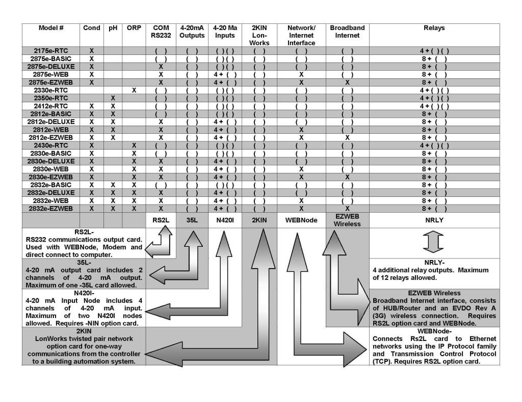 2000e Series Roadmap
