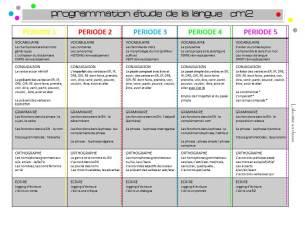 Programmation fonctionnement de la langue CM2