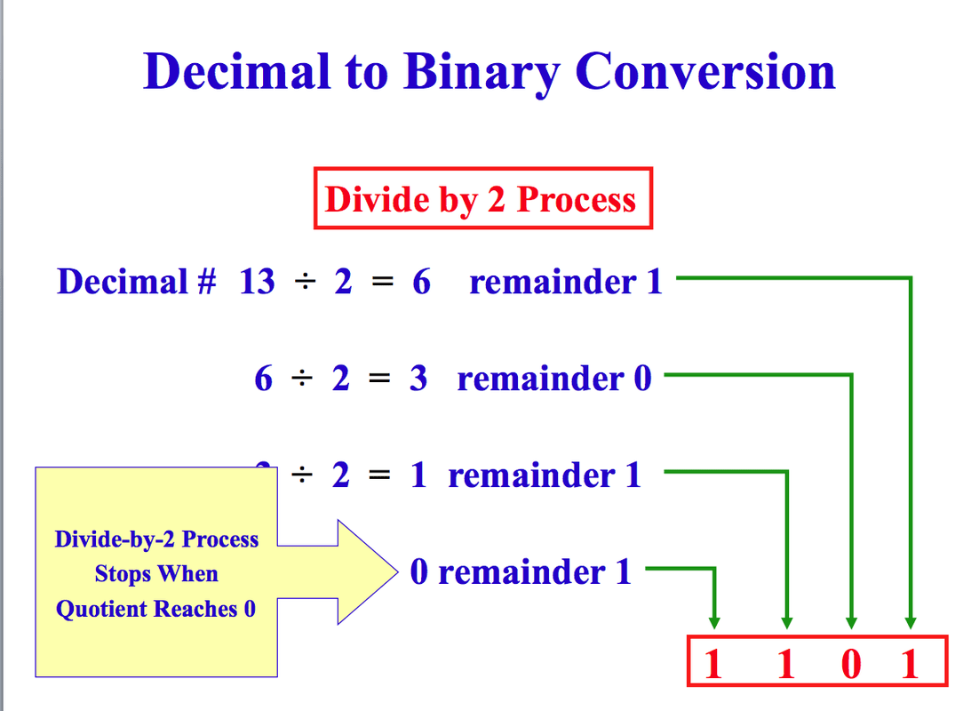 Binary Conversions