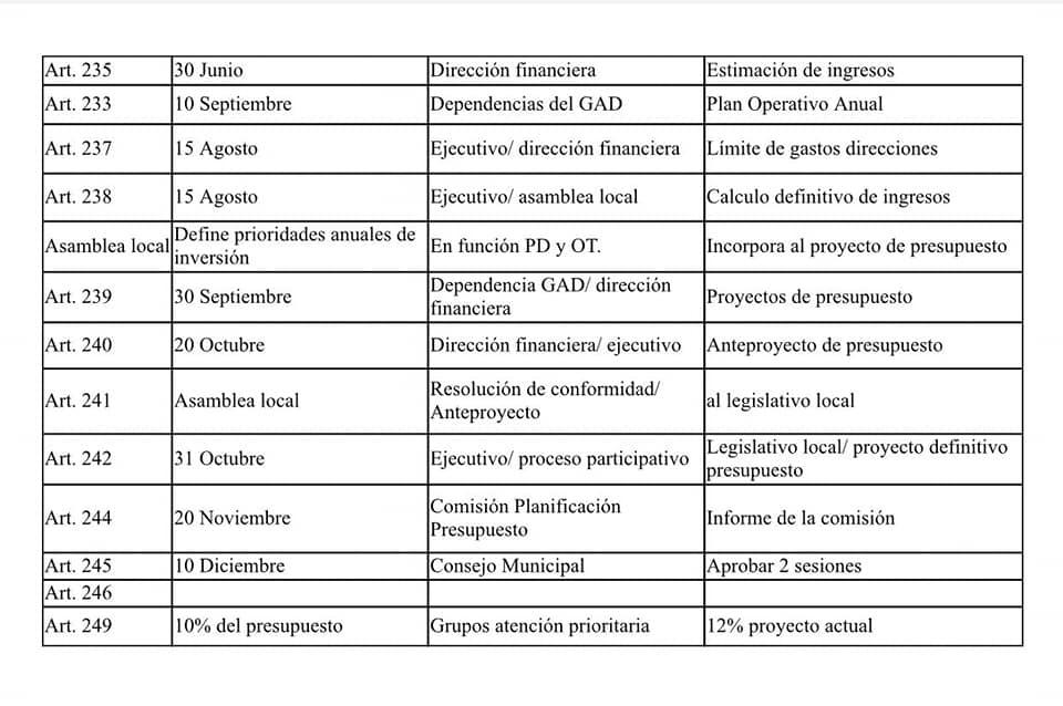 Cronograma de aprobación de presupuesto participativo de los gobiernos autónomos descentralizados municipales