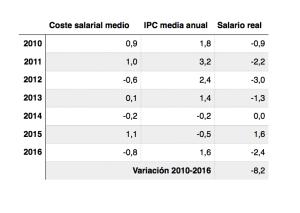 Evolución de los salarios 2010-2016 (en %)