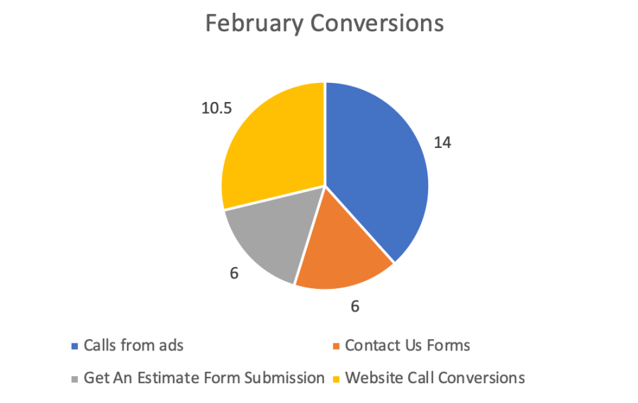 conversion tracking pie chart