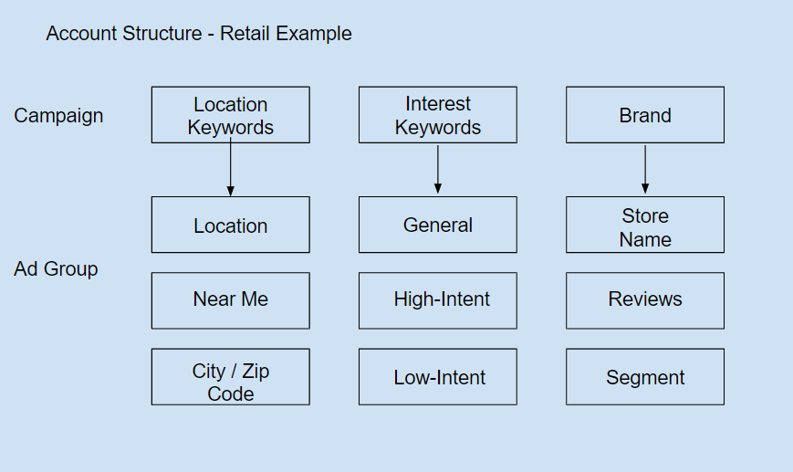 Account Structure Example - Short Tail keyword