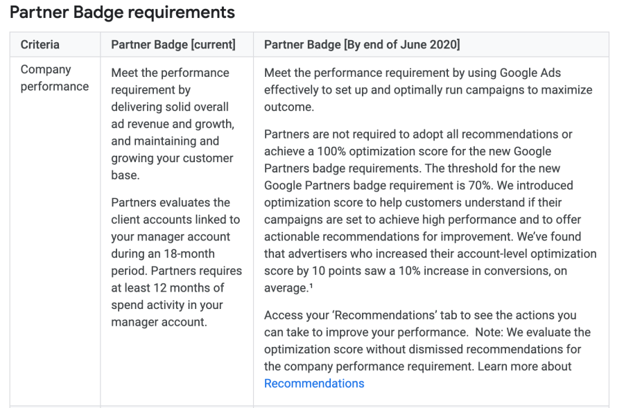 June 2020 Google Ads Partner Badge Requirements