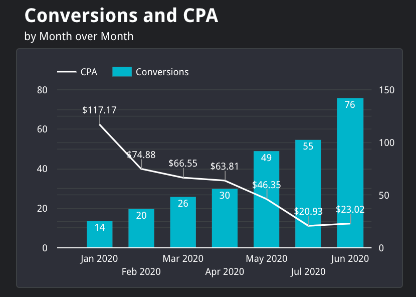 conversions and cpa month over month
