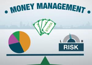 Bạn có thể quản lý vốn theo chỉ số mạo hiểm