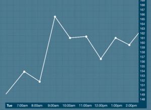 Biểu đồ chứng khoán theo Line Chart,