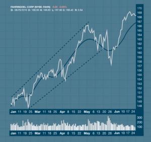 Phân tích cơ bản dùng Trendline, Moving Average