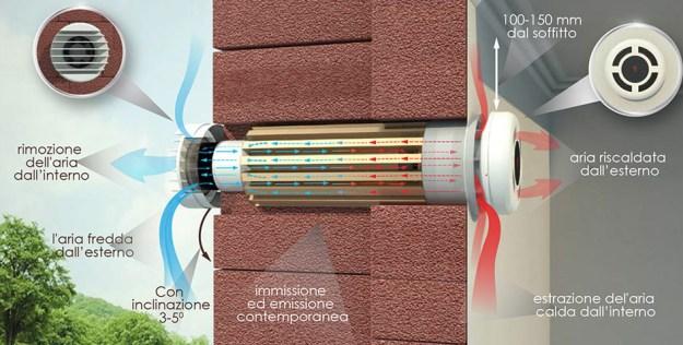 ventilazione meccanica controllata decentralizzata