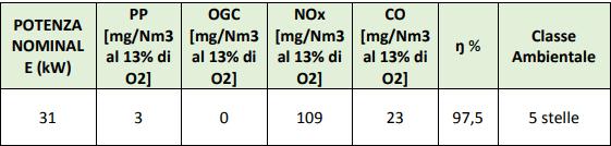 Stufe a pellet: come scegliere per risparmiare ed inquinare meno