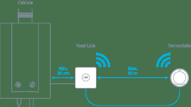 Termostato intelligente WiFi migliore Netatmo o Tado o Nest ?