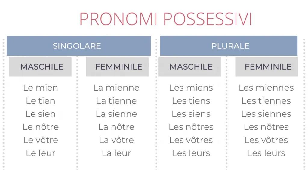 pronomi possessivi in francese