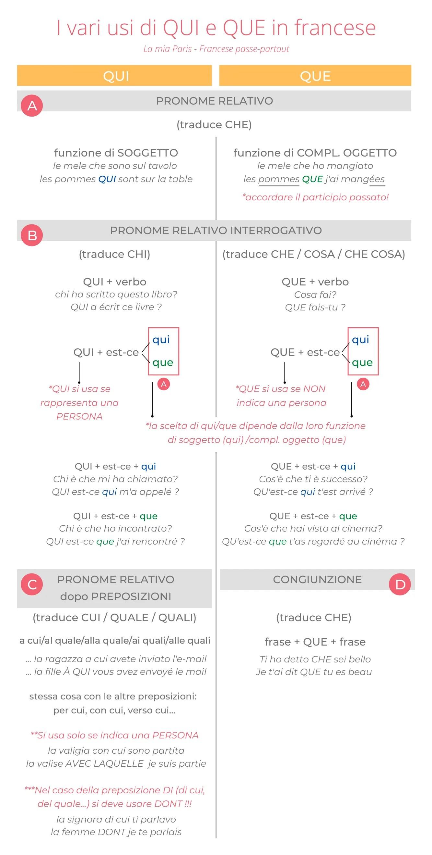 Usare QUI e QUE in francese