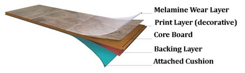layers of a laminate floor