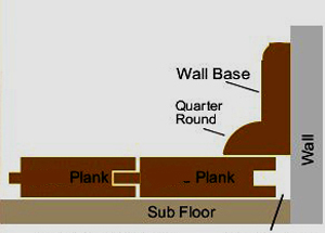 transition molding, Transition Molding For Floating Floors