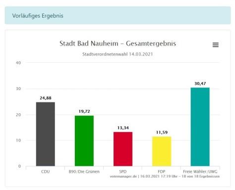 Das Ergebnis der Gemeindewahl in Bad Nauheim bei der Kommunalwahl 2021 (Bild: Votemanager)