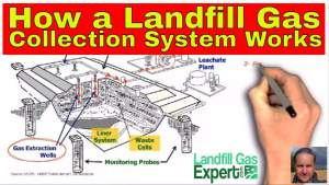 Image is the featured image for the article how a landfill gas collection system works.
