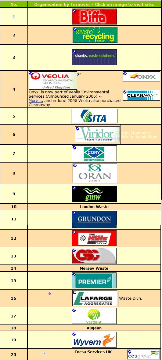 Top 20 waste management companies-UK-2005