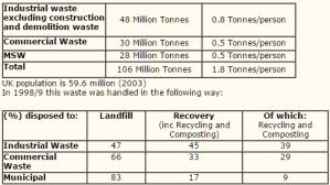 zero waste article table