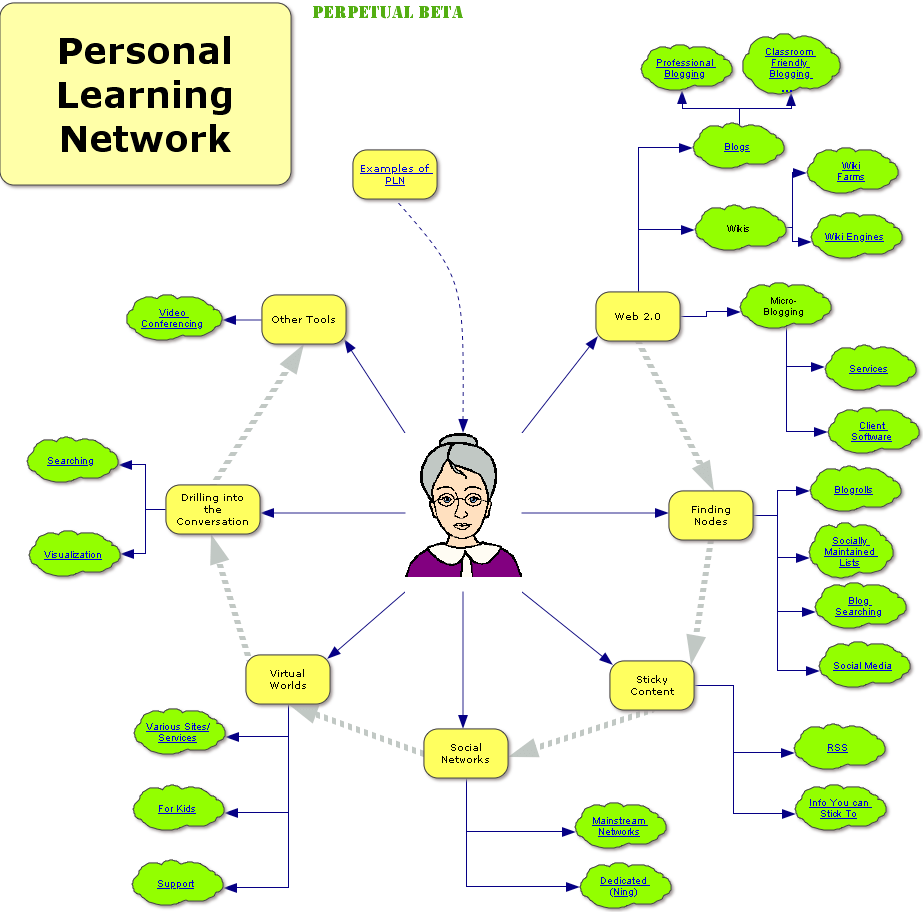 external image personallearningnetwork_1.PNG
