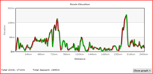 Elevation Profile of Day One for Lands End to John O'Groats - My End to End