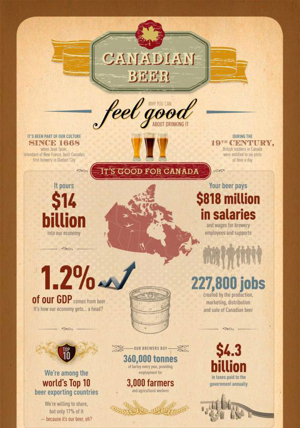 Infografia Beer Canadian Feeld Good
