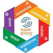 Colorful hexagon describing the six Interest Themes - Realistic, Investigative, Artistic, Social, Enterprising, Conventional