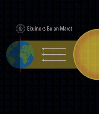 Hoax Tentang Dampak Matahari di Ekuinoks