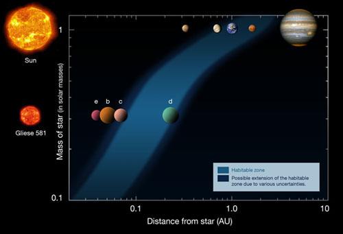 Perbandingan sistem Gliese 581 dan Tata Surya. kredit : ESO