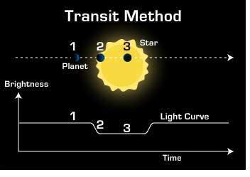 teknik pengamatan exoplanet dengan menggunakan metode transit.