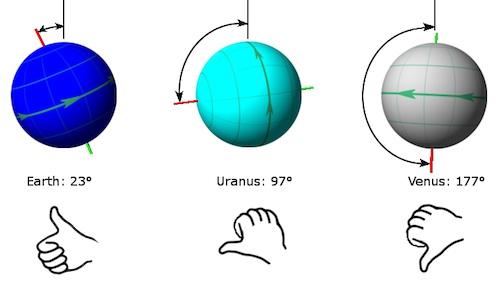 Mengapa Rotasi Venus Amp Uranus Berbeda
