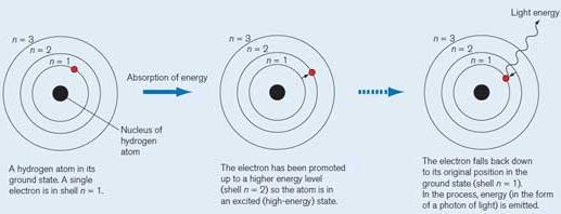 Gambar 5 Diagram sederhana proses promosi dan eksitasi atom Hidrogen. Proses promosi-eksitasi serupa inilah yang dibangkitkan dalam lapisan ionosfer dan diamati hasilnya oleh fasilitas HAARP. Sumber : Scienceinschool.org, 2012.