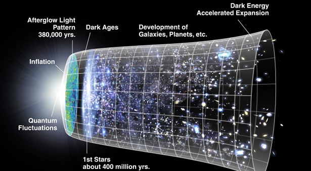 Gambar 3: Beberapa peristiwa penting dalam riwayat alam semesta. Klik pada gambar untuk memperbesar. Sumber: NASA/WMAP Science Team.