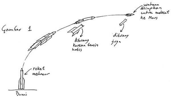 Gambar 1. Tahapan roket.