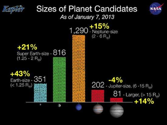 Ukuran kandidat planet yang ditemukan Kepler. Kredit : NASA